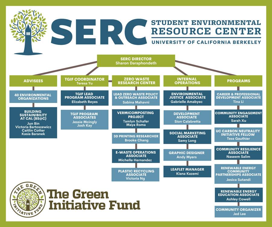 Fall-2020-Org-Chart-(1)